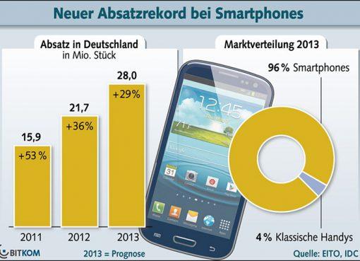 Smartphones belegen 96 Prozent des Handy-Marktes